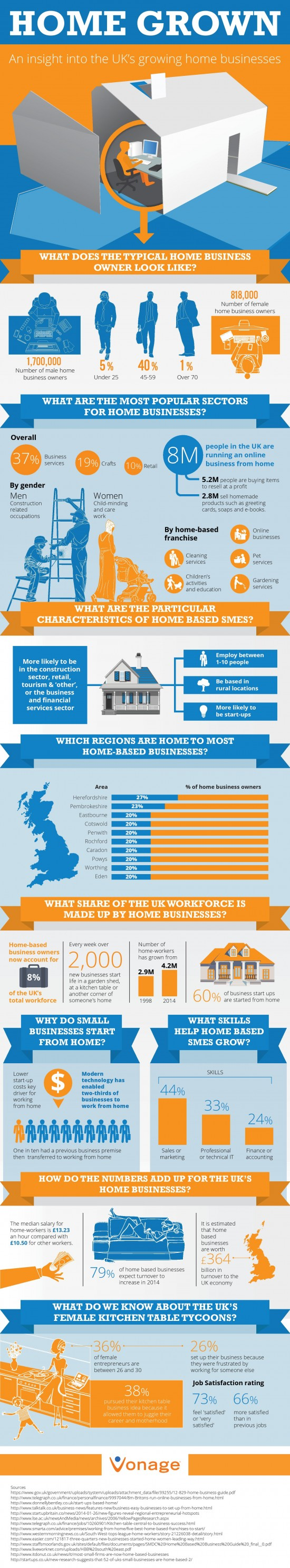 Growth of Home Business in the UK - Vonage Infographic